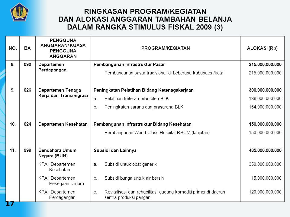 NO.BA PENGGUNA ANGGARAN/ KUASA PENGGUNA ANGGARAN PROGRAM/KEGIATANALOKASI (Rp) 12.999Bendahara Umum Negara (BUN) Penyertaan Modal Negara500.000.000.000 KPA : Kementerian Negara BUMN PMN kepada Jamkrindo dan Askrindo dalam rangka penambahan dana penjaminan untuk KUR 500.000.000.000 T O T A L12.200.000.000.000 RINGKASAN PROGRAM/KEGIATAN DAN ALOKASI ANGGARAN TAMBAHAN BELANJA DALAM RANGKA STIMULUS FISKAL 2009 (4) 18