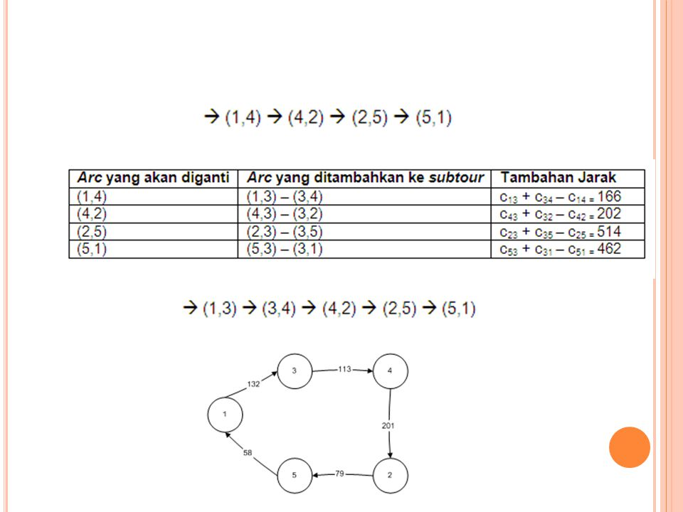 S UMBER Russel, S.J., dan Norvig, P., 1995, Artificial Intelligence a Modern Aproach Winston, P.H., 1992, Artificial Intelligence Narama, T., 2008, Sliding puzzle n x n dengan algoritma fixed heuristic, Narama, T., 2008, Sliding puzzle n x n dengan algoritma fixed heuristic, Sliding_puzzle_n_x_n_dengan_algoritma_fixed_h euristic.htm