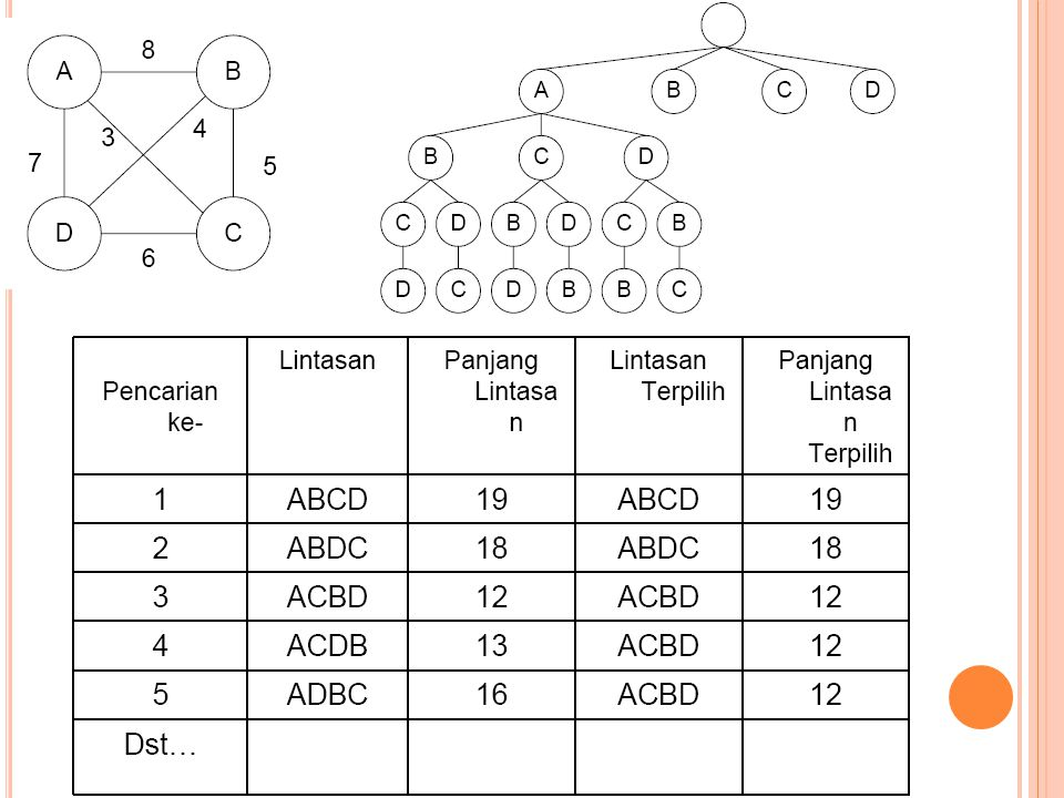H ILL C LIMBING (P ENDAKIAN B UKIT ) Metode ini hampir sama dengan metode pembangkitan dan pengujian, hanya saja proses pengujian dilakukan dengan menggunakan fungsi heuristic.