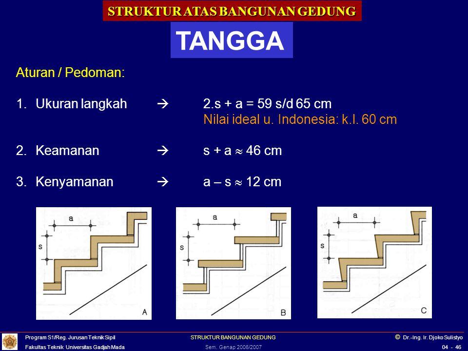 STRUKTUR ATAS BANGUNAN GEDUNG TANGGA Aturan / Pedoman: Lebar tangga: minimum 80 cm, (tgt luas bangunan, jml.penghuni) Tinggi optrede (s): maks.