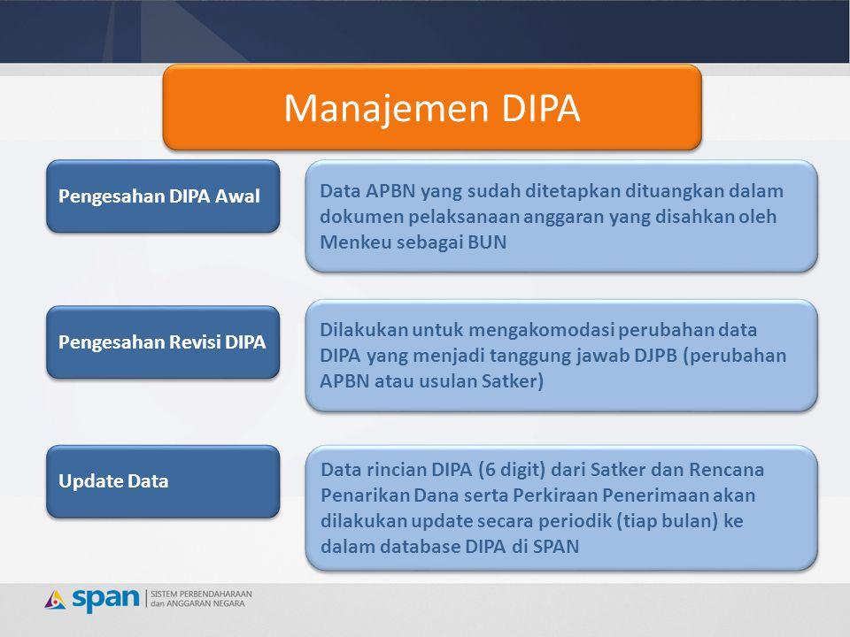 EXISTING  Penggunaan DNA/DRA  Belum semua komponen APBN dibuat DIPAnya  Data belum terintegrasi antar modul  Beberapa DIPA memiliki alur data dan mekanisme berbeda (K/L dan BA 999)  Belum ada kejelasan metode penyusunan DIPA jika RUU APBN tidak disetujui DPR FUTURE  Dokumen DNA/DRA digantikan data softcopy  Komponen APBN akan dibuat DIPAnya (Pendapatan, Belanja, Pembiayaan)  Data terintegrasi dgn modul lain  Integrasi alur data dan mekanisme  Pembuatan mekanisme penyusunan DIPA vote on account Pengesahan DIPA Perbandingan Sebelum dan Sesudah SPAN