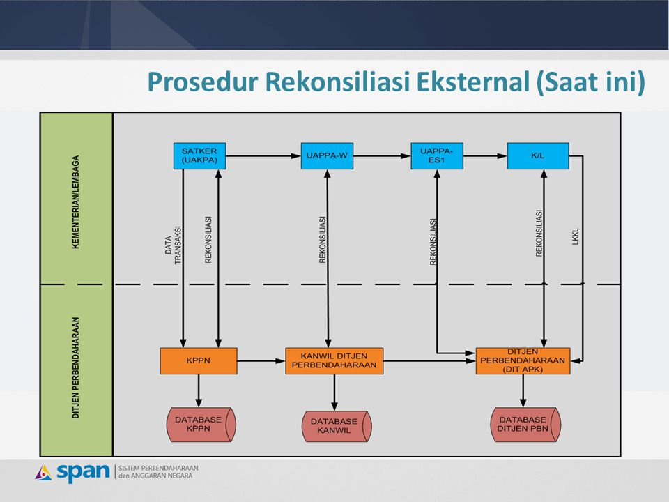 Prosedur Rekonsiliasi Eksternal (SPAN)