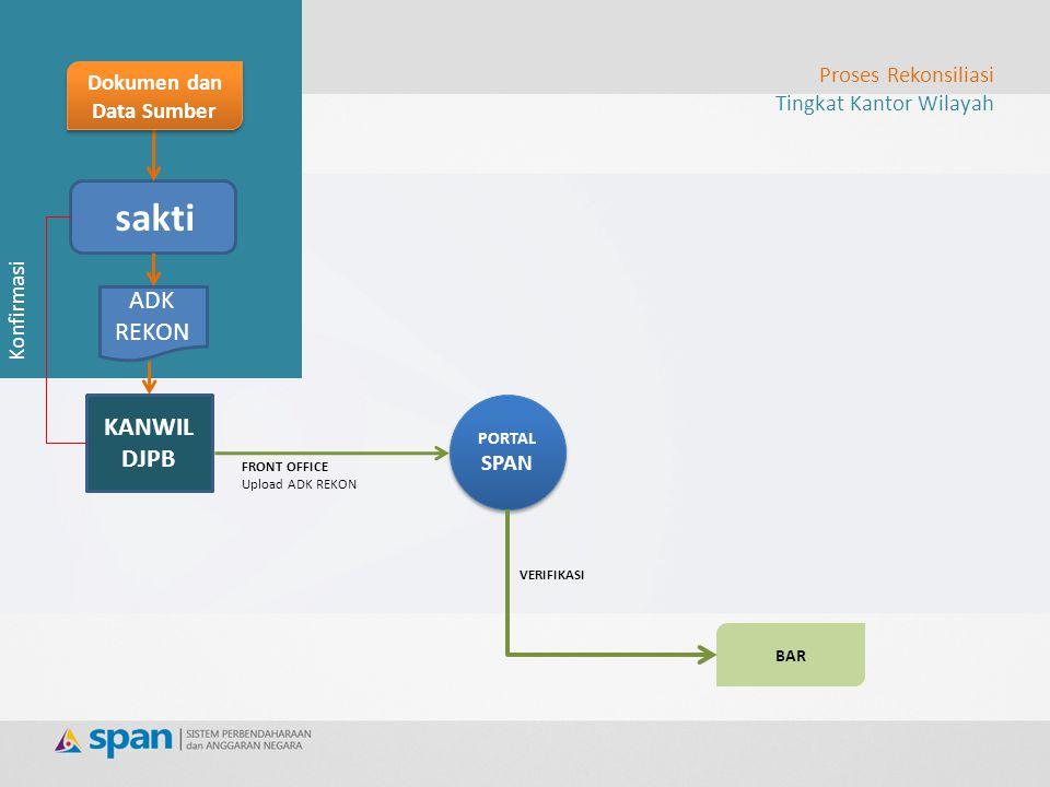 Monitoring, Evaluasi, Analisa dan Pembinaan terhadap Satker Kanwil bisa mengakses single database SPAN untuk view LK satker & LK Gab.