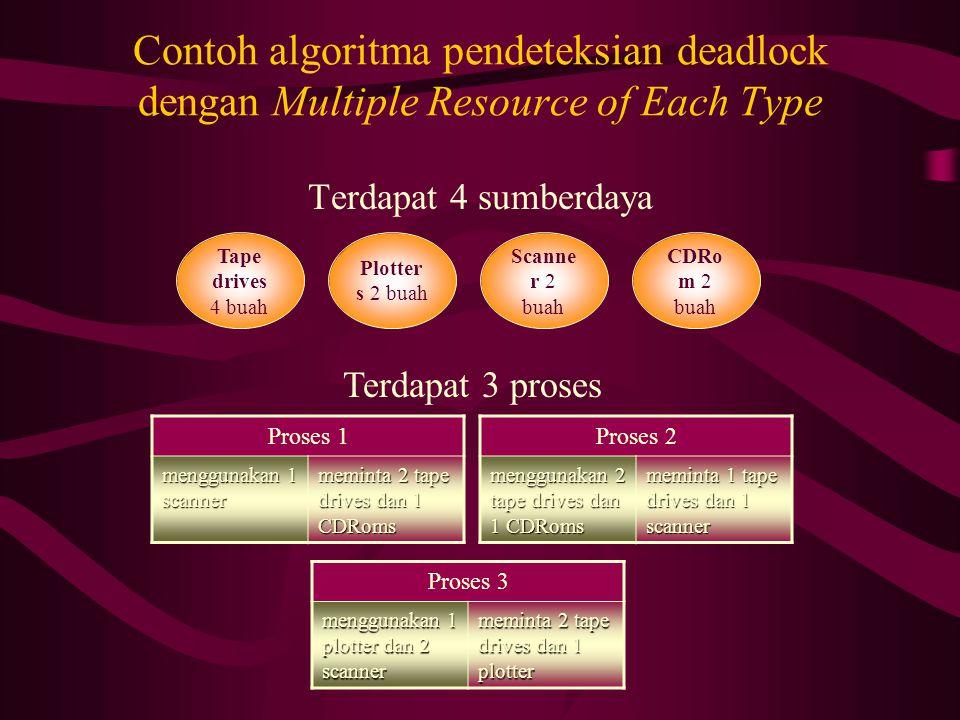 4231 Tape drives Existing PlottersScannersCD ROMs00102001 0120 Current Allocation Matrix P1 P2 P3 Maka resource yang tersedia (availabe) adalah Tape drives  4 – (0 + 2 + 0) = 2 Plotters  2 – (0 + 0 + 1) = 1 Scanners  3 – (1 + 0 + 2) = 0 CD ROMs  1 – (0 + 1 + 0) = 02100 Tape drives Available PlottersScannersCD ROMs20011010 2100 Request Matrix P1 P2 P3