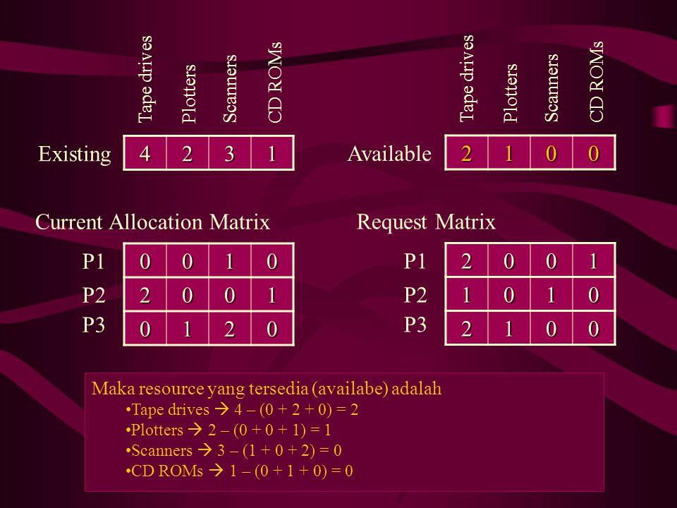 4231 Tape drives Existing PlottersScannersCD ROMs00102001 0120 Current Allocation Matrix P1 P2 P3 Periksa apakah ada proses yang permintaannya dapat dipenuhi P1  Apakah (2 0 0 1) <= (2 1 0 0).