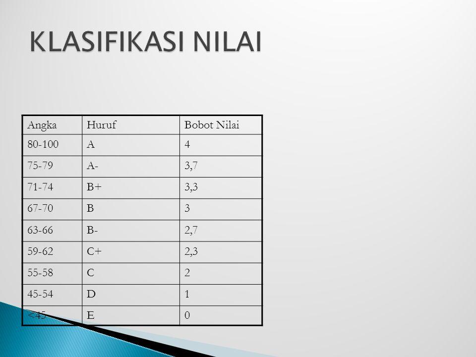 AngkaHurufBobot Nilai 80-100A4 75-79A-3,7 71-74B+3,3 67-70B3 63-66B-2,7 59-62C+2,3 55-58C2 45-54D1 <45E0