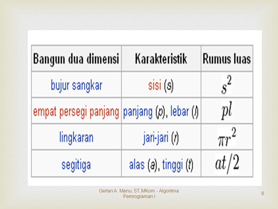   mengkonversi nilai dengan format :  Jika Nilai >= 80 maka Nilai Huruf = A  Jika Nilai >= 65 maka Nilai Huruf = B  Jika Nilai >= 41 maka Nilai Huruf = C  Jika Nilai >= 26 maka Nilai Huruf = D  Selain itu Nilai Huruf = E Soal III Gerlan A.