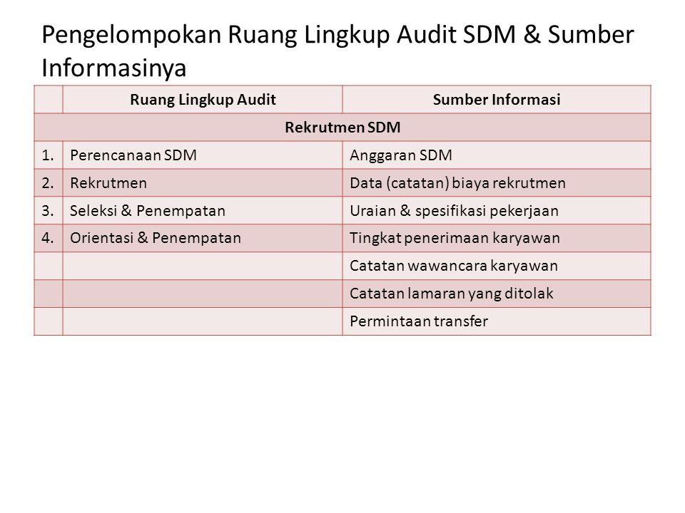 Pengelompokan Ruang Lingkup Audit SDM & Sumber Informasinya Ruang Lingkup AuditSumber Informasi Pengelolaan SDM 1.Pelatihan & Pengembangan karyawanData biaya pelatihan 2.Keselamatan & kesehatan kerjaCatatan produksi 3.Kesejahteraan karyawanCatatan kecelakaan 4.Hubungan kerjaCatatan pengendalian mutu 5.Penilaian kinerjaCatatan penilaian kinerja Catatan produksi Catatan kehadiran Catatan tindakan disiplin Data gaji & tunjangan Catatan survei gaji Catatan keluhan