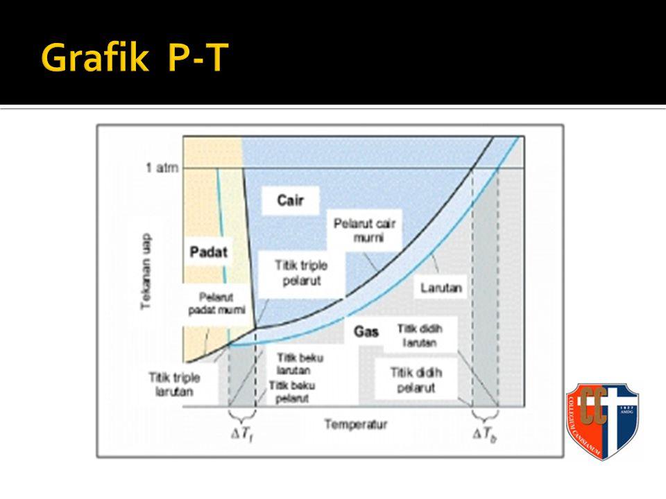 Percobaan Roult Kenaikan titik didih dipengaruhi oleh molalitas larutannya ∆tb ∆tb ≈ m Perlu tetapan Kb = tetapan kenaikan titik didih molal Menyatakan seberapa kenaikan titik didih tiap molal ∆tb ∆tb = kb.