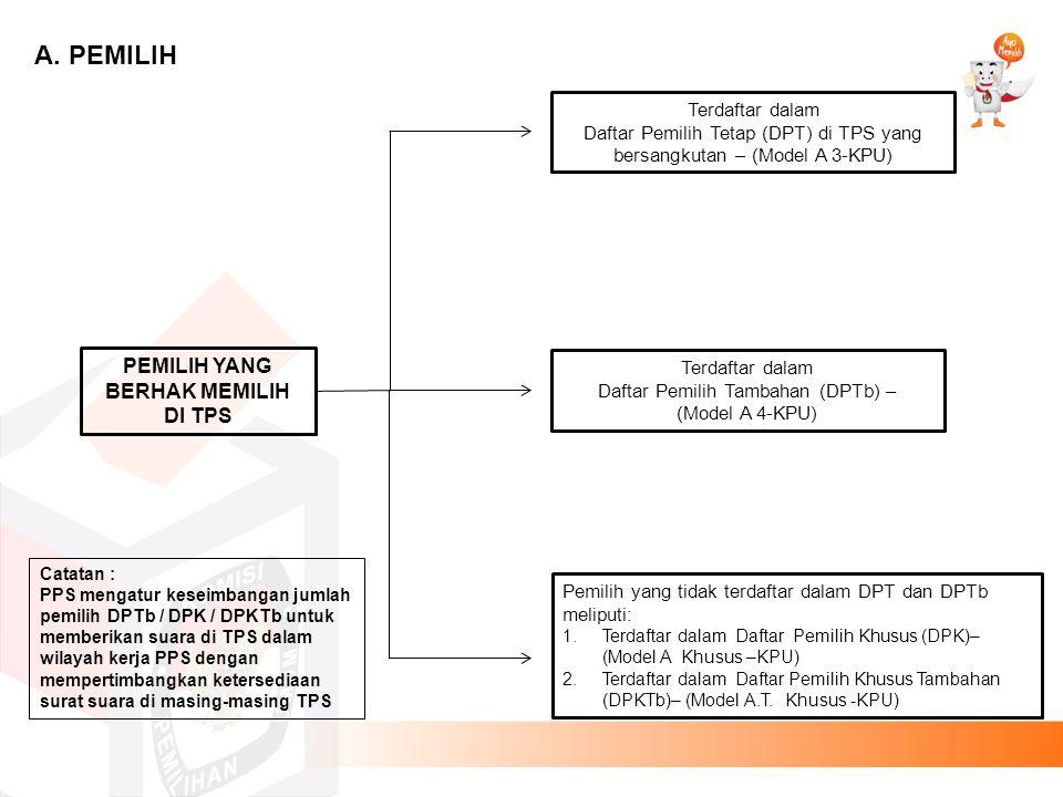 1.Daftar Pemilih Tetap selanjutnya disingkat DPT, adalah susunan nama penduduk Warga Negara Indonesia yang telah memenuhi syarat sebagai Pemilih berdasarkan undang- undang dan berhak menggunakan haknya untuk memberikan suara di TPS dalam Pemilu Anggota DPR, DPD, DPRD Provinsi/DPRA/DPRP/DPRPB dan DPRD Kabupaten/ Kota/DPRK.