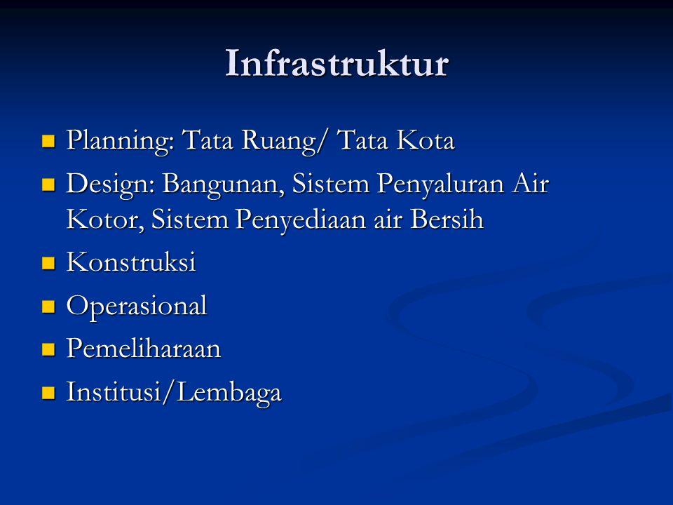 KUALITAS BANGUNAN Bahan bangunan dan konstruksi: Bahan bangunan dan konstruksi: mudah rusak/terbakar, lembab, panas sarang serangga/vektor penyakit, ventilasi mudah rusak/terbakar, lembab, panas sarang serangga/vektor penyakit, ventilasi Tata ruang/lay out Tata ruang/lay out Fasilitas Kesehatan Lingkungan: Fasilitas Kesehatan Lingkungan: Sarana air bersih, limbah cair, limbah padat Sarana air bersih, limbah cair, limbah padat