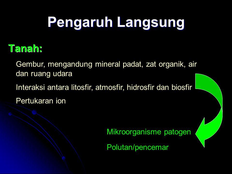 Reservoir Mikroorganisme Patogen Bakteri: Bakteri: Clostridium tetani: spora bulanan-tahunan Clostridium tetani: spora bulanan-tahunan Bacillus anthracis: spora 28 tahun Bacillus anthracis: spora 28 tahun Jamur: Jamur: H.