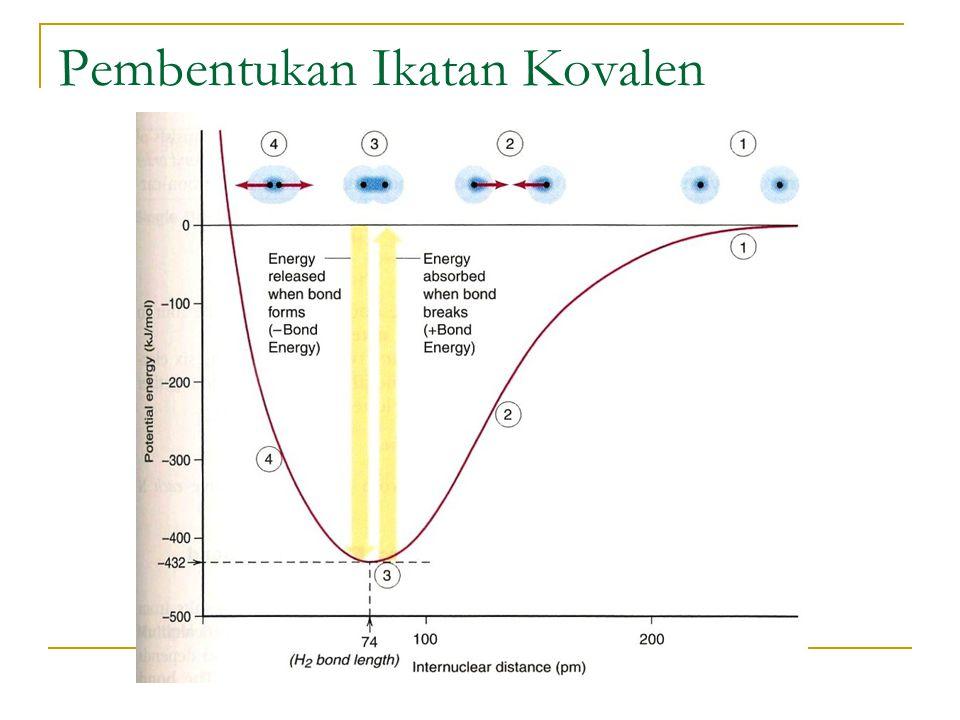 Dalam model ikatan kovalen, atom mencapai konfigurasi elektron kulit terluar penuh (seperti gas mulia) namun elektron yang dipakai bersama dihitung secara keseluruhan sebagai milik masing-masing Pasangan elektron sunyi (tidak berikatan) adalah pasangan elektron yang tidak dipakai bersama dalam ikatan Orde ikatan menunjukkan jumlah pasangan elektron yang digunakan bersama antara dua atom yang berikatan