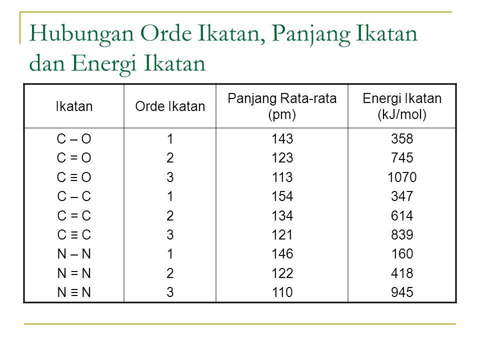 Soal Latihan Dengan menggunakan tabel periodik, urutkan ikatan dibawah ini dengan panjang dan kekuatan ikatan semakin kecil (a) S – F, S – Br, S – Cl (b) C = O, C – O, C ≡ O Urutkan ikatan dibawah ini menurut kenaikan panjang dan kekuatan ikatan: (a) Si – F, Si – C, Si – O (b) N = N, N – N, N ≡ N
