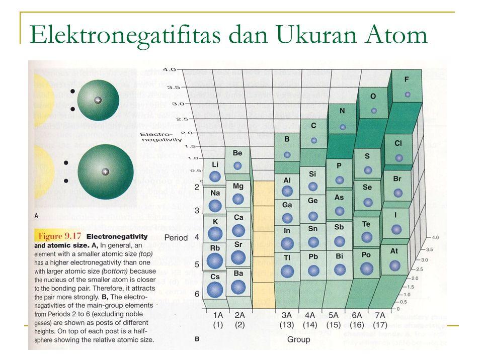 Elektronegatifitas dan Bilangan Oksidasi Penentuan bilangan Oksidasi berdasarkan elektronegatifitas: Atom yang lebih elektronegatif mendapatkan semua elektron sharing dan atom yang kurang elektronegatif dihitung nol Tiap-tiap atom dalam ikatan masing-masing dihitung semua elektron tak berikatannya sendiri-sendiri Bilangan oksidasi diberikan oleh rumus: Biloks = jml e valensi – (jml e share + jml e non share) Contoh HCl memiliki elektron valensi 7 dan elektron share 2 sehingga biloksnya = 7 – 8 = -1.
