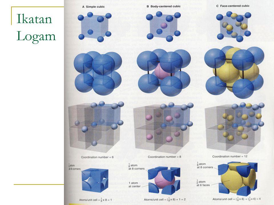 Teori Orbital Molekul Padatan