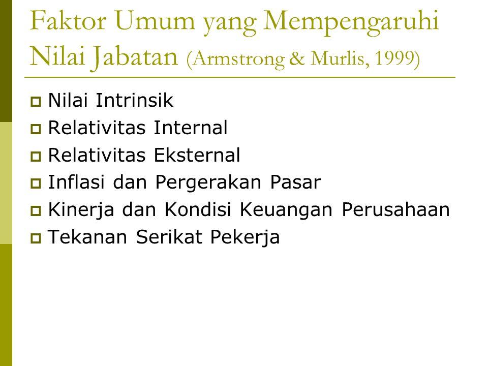 Faktor-Faktor yang Mempengaruhi Tingkat Bayaran Karyawan (Armstrong & Murlis, 1999)  Nilai pasar pekerjaan  Tingkat keahlian dan kompetensi yang dimiliki  Tingkat kinerja yang dicapai dalam pekerjaan