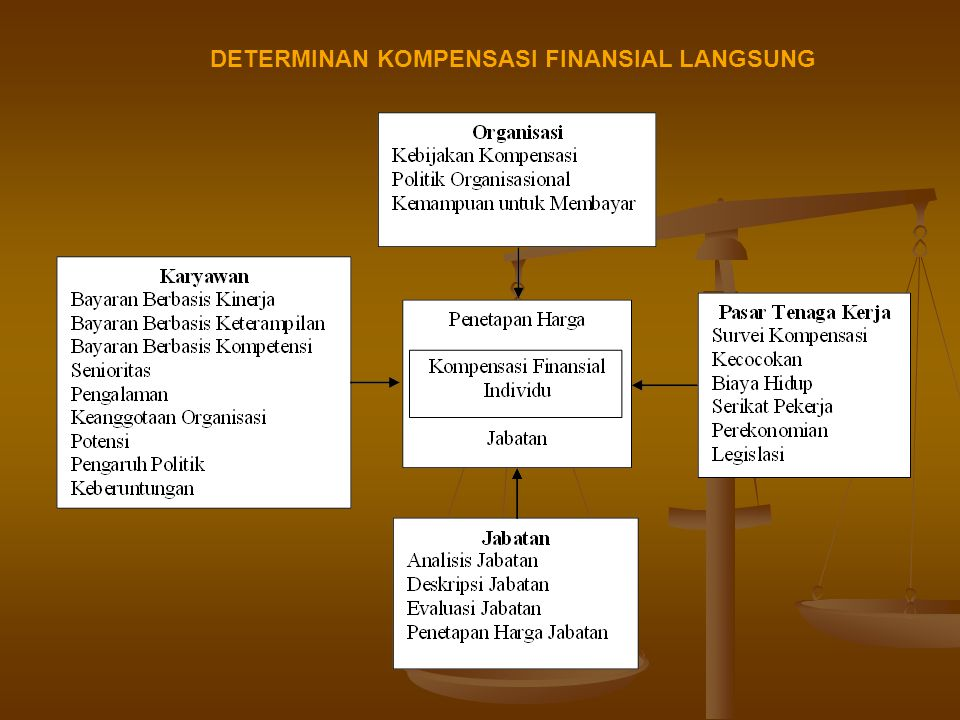 Organisasi sebagai Determinan Kompensasi Finansial Langsung Kebijakan Kompensasi Pemimpin Bayaran (pay leader) Harga Pasar (Market Rate) Pengikut bayaran (pay follower) Level Organisasional Kemampuan untuk Membayar