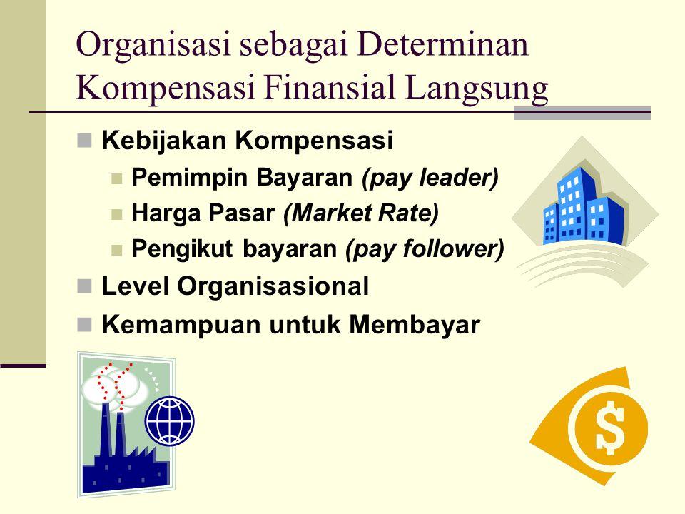 Pasar Tenaga Kerja sebagai Determinan Kompensasi Finansial Langsung Survei Kompensasi Kecocokan dengan Pekerjaan yang Unik Biaya Hidup Serikat Pekerja Perekonomian Legislasi