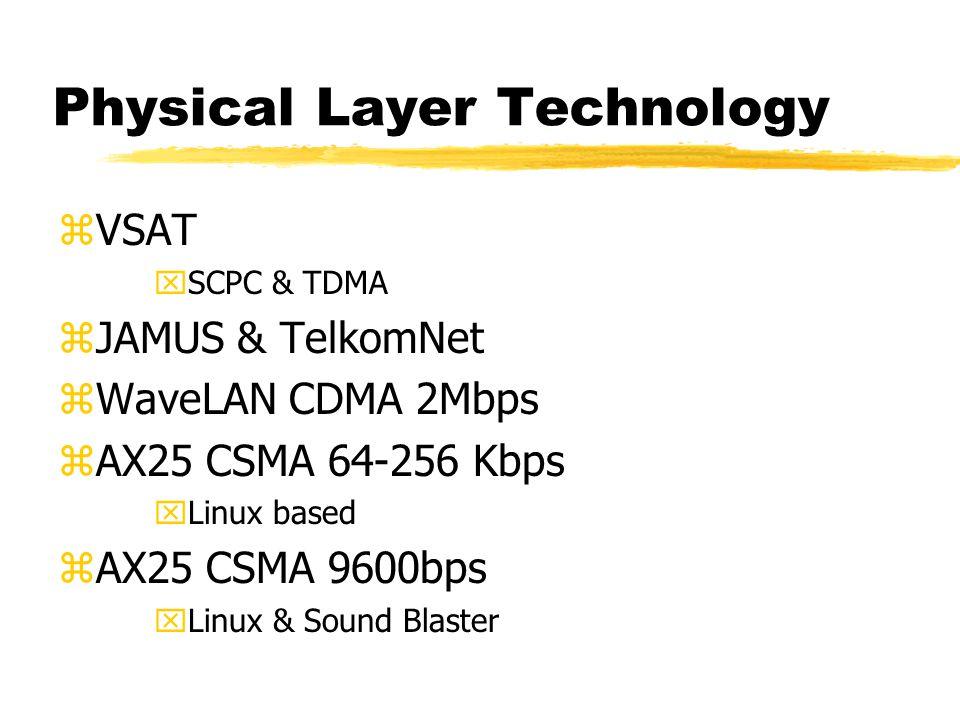 Network Layer Technology zNetwork Monitoring xhttp://netmon.itb.ac.id zMulticast xMBONE zIPv6 (128 bit address) x6BONE