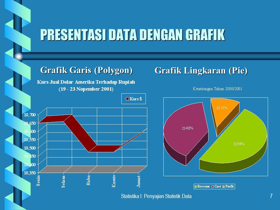 Statistika I: Penyajian Statistik Data7 PRESENTASI DATA DENGAN GRAFIK Grafik Garis (Polygon) Grafik Lingkaran (Pie)