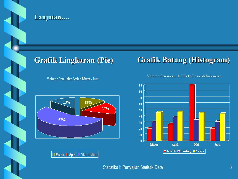Statistika I: Penyajian Statistik Data8 Lanjutan…. Grafik Lingkaran (Pie) Grafik Batang (Histogram)
