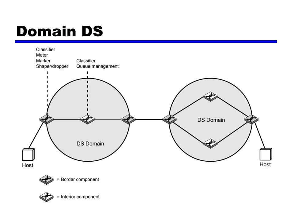 Kofigurasi dan operasi DS di dalam daerah, penafsiran D poin-poin kode adalah seragam Penerus di (dalam) daerah adalah tangkai pohon/bengkak urat atau bagian dalam/pedalaman seragam batas lalu lintas Pengaruh keadaan berfungsi Penggolong Meter penanda Pembentuk Penurun