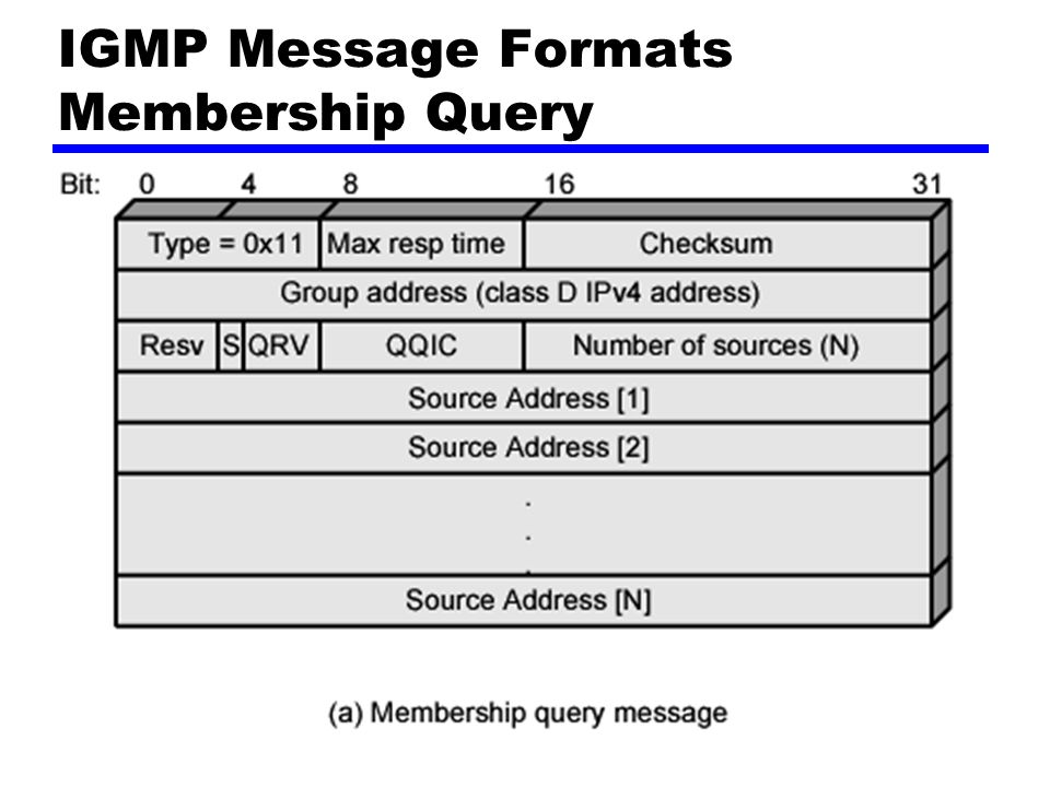 Membership Query Sent by multicast router General query —Which groups have members on attached network Group-specific query —Does group have members on an attached network Group-and-source specific query —Do attached device want packets sent to specified multicast address —From any of specified list of sources