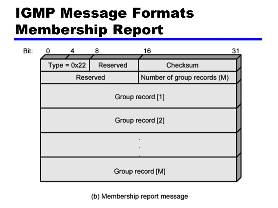 Membership Reports Type Checksum Number of Group Records Group Records —One 32-bit unicast address per source