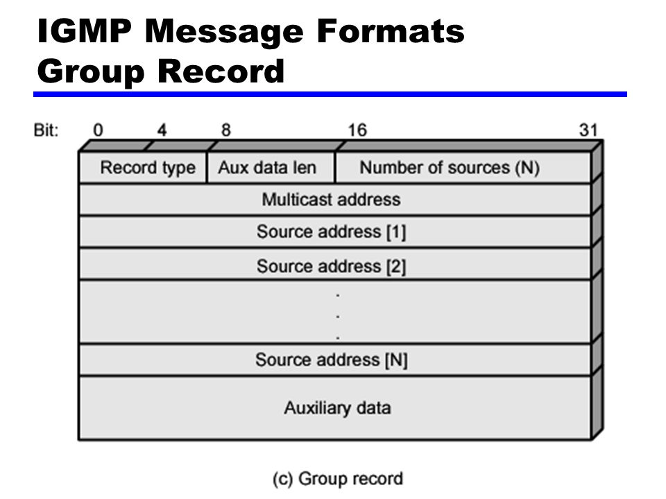 Group Record Record Type —See later Aux Data Length —In 32-bit words Number of Sources Multicast Address Source Addresses —One 32-bit unicast address per source Auxiliary Data —Currently, no auxiliary data values defined