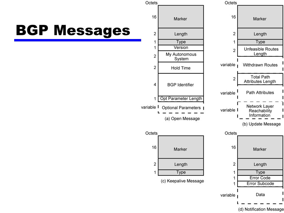 BGP Procedure Open TCP connection Send Open message —Includes proposed hold time Receiver selects minimum of its hold time and that sent —Max time between Keep alive and/or update messages