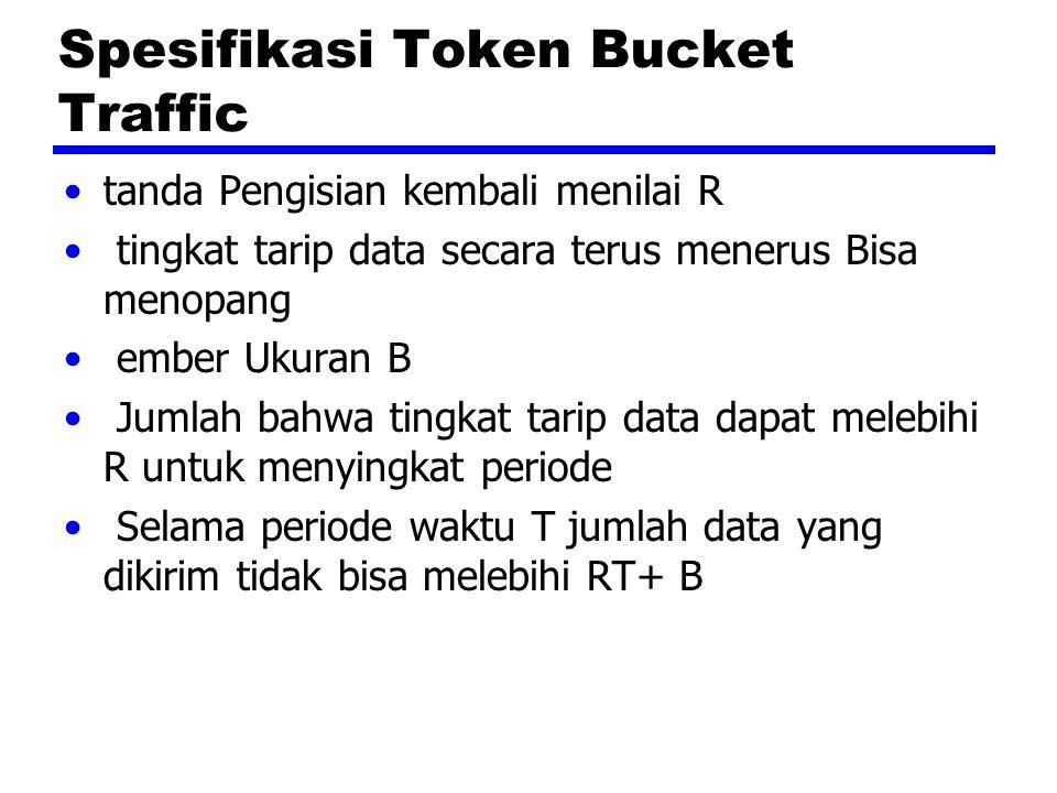 Skema Token Bucket