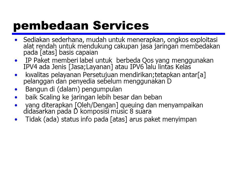 Service DS digambarkan Di dalam daerahD Porsi internet [yang] berdekatan di mana [yang] konsisten satuan D kebijakan diatur Secara khas di bawah kendali [satu/ orang] organisasi yang digambarkan Oleh kwalitas pelayanan persetujuan ( SLA)