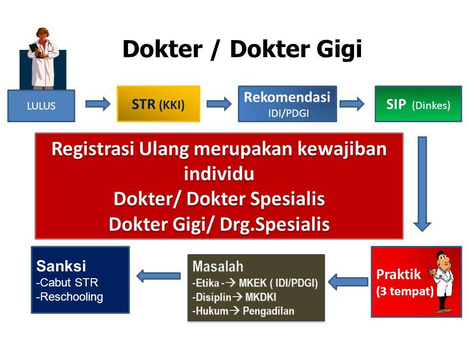 Persyaratan Registrasi Ulang a.Fotokopi STR yang masih berlaku b.Surat keterangan sehat fisik dan mental dari dokter yang memiliki SIP c.Sertifikat kompetensi (hasil P2KB/P3KGB) dari Kolegium d.Pas foto terbaru berwarna ukuran 4x6cm sebanyak 4 (empat) lbr & ukuran 2 x 3 cm sebanyak 2 (dua) lbr e.Bukti pembayaran biaya registrasi (Rp.250.000,- PNBP) 7/12/2010 LDRegistrasi KKI11 UUPK Pasal 29, Perkonsil No.42 /2007 Pengajuan Registrasi Ulang selambat-lambatnya 6 bulan sebelum habis masa berlaku STR