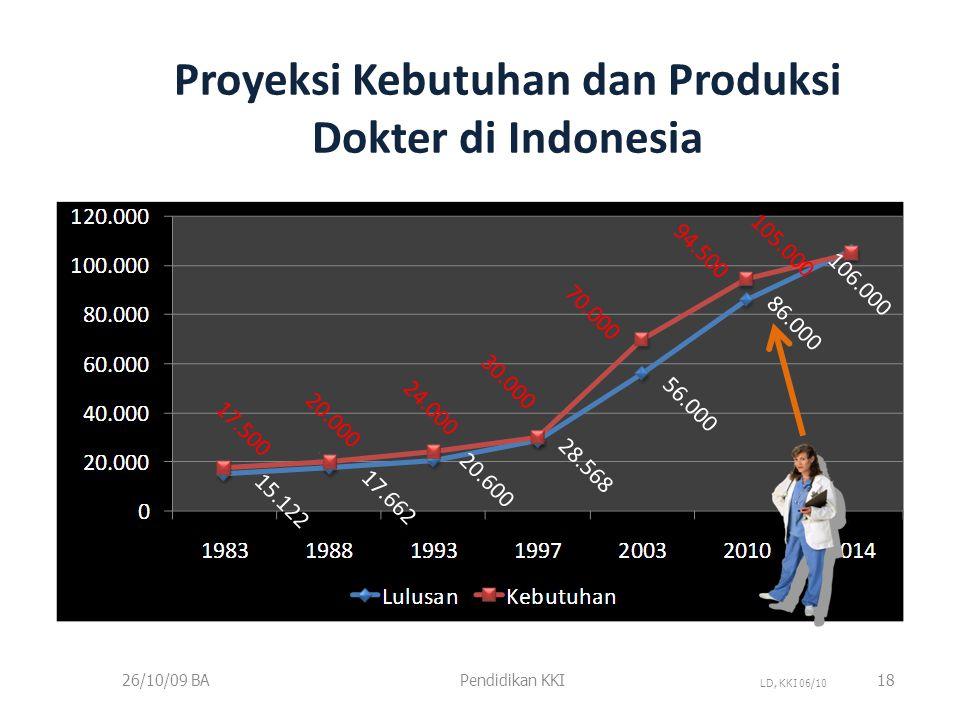 Jumlah Dokter / 100.000 penduduk menurut Provinsi Registrasi KKI 6/21/201019