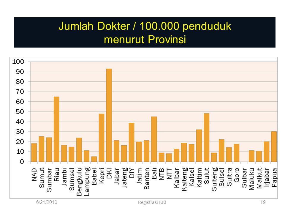 NAD : 155 drg SUMUT : 1.293 drg Riau : 409 drg Riau : 409 drg Kepri : 118 drg Kepri : 118 drg SUMBAR : 481 drg SUMBAR : 481 drg Jambi : 142 drg Jambi : 142 drg Bengkulu : 70 drg BABEL : 53 drg SUMSEL : 230 drg SUMSEL : 230 drg Lampung : 239 drg Lampung : 239 drg DKI : 4.543 drg Banten : 1039 drg Banten : 1039 drg Jabar : 3.124 drg Jabar : 3.124 drg Jateng : 1.330 drg Jateng : 1.330 drg Yogyakarta : 742 drg Yogyakarta : 742 drg Jatim : 3.272 drg Bali : 613 drg NTB : 134 drg NTB : 134 drg NTT : 92 drg Kalbar : 144 drg Kalbar : 144 drg Kalteng : 69 drg Kalsel : 146 drg Kaltim : 325 drg Kaltim : 325 drg Sulsel : 983 drg Sultra : 76 drg Sulbar : 24 drg Sulteng : 67 drg Gorontalo: 26 drg Sulut : 76 drg Malut : 20 drg Maluku : 36 drg Papua : 80 drg Papua Barat : 22 drg Total Dokter Gigi : 20.175 (Data KKI : 16 Agustus 2010) SEBARAN DATA REGISTRASI DOKTER GIGI FKG Prodi KG Sulbar : 26 drg