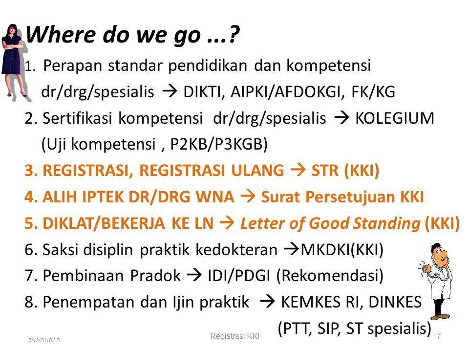 Konsil Kedokteran Indonesia PERHIMPUNAN CABANG ILMU PERHIMPUNAN CABANG ILMU Regulator & Auditor MKKIMKKGIMKKIMKKGI IDI PDGI IPDSFK.CIPDSFK.CIPDSFK.BIPDSFK.BIPDSFK.AIPDSFK.A P2KB P3KGBP2KB KOLEGIUM CABANG ILMU KOLEGIUM MKEKMKEKGMKEKMKEKG KOMISI ETIK PERHIMPUNAN PERHIMPUNAN IPDGSFKG.AIPDGSFKG.AIPDGSFKG.BIPDGSFKG.BIPDGSFKG.CIPDGSFKG.C 7/12/2010 LD