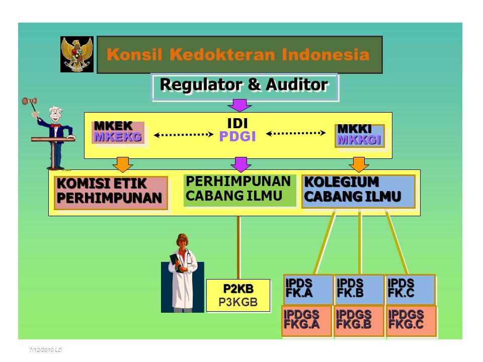 Persyaratan memperoleh STR a.Memiliki ijazah dr/dr.sp/ drg/drg.sp b.Surat pernyataan telah mengucapkan sumpah/janji dr/drg c.Surat keterangan sehat fisik dan mental d.Sertifikat kompetensi (dari Kolegium) e.Pernyataan akan mematuhi dan melaksanakan ketentuan etika profesi f.Pas foto terbaru berwarna ukuran 4x6cm sebanyak 4 (empat) lbr & ukuran 2x3cm sebanyak 2 (dua) lbr g.Bukti pembayaran biaya registrasi (Rp.250.000,- PNBP) Registrasi KKI9 UUPK Pasal 29, PERKONSIL NO.42/2007, 7/12/2010 LD