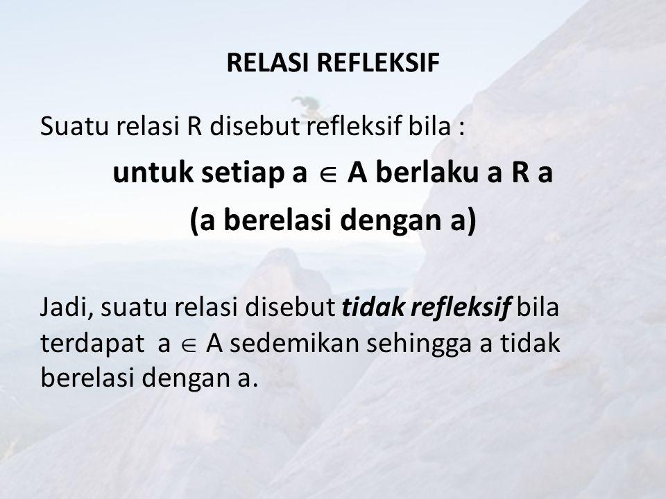 CONTOH A = {1,2,3} R1 = {(1,1), (1,2), (1,3), (3,3)} R2 = {(1,1), (1,2), (2,1), (2,2), (3,3)} R3 = {(1,1), (1,2), (2,2), (2,3)} R1 tidak refleksif sebab (2,2)  R1 R3 juga tidak refleksif sebab (3,3)  R3 R2 refleksif sebab (1,1), (2,2) dan (3,3)  R2