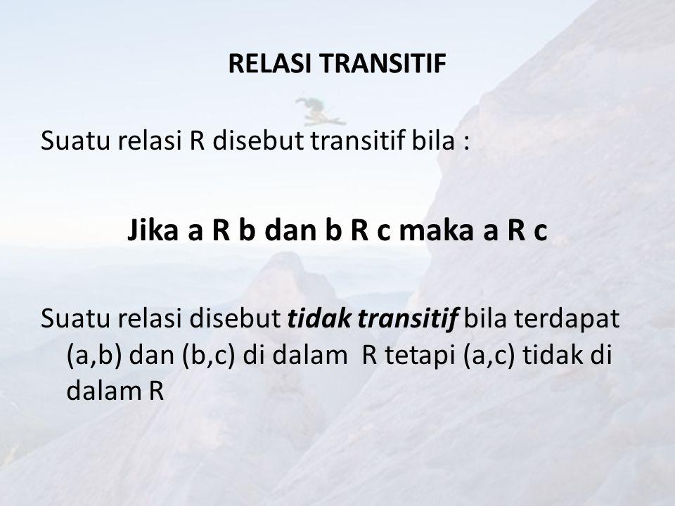 CONTOH A = {1,2,3} R1 = {(1,1), (1,2), (1,3), (3,3)} R2 = {(1,1), (1,2), (2,1), (2,2), (3,3)} R3 = {(1,1), (1,2), (2,2), (2,3)} R3 tidak transitif sebab (1,2)  R3 dan (2,3)  R3 tetapi (1,3)  R3.
