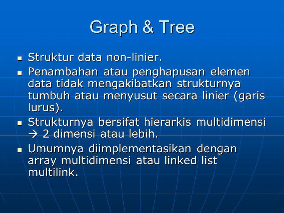 Pengenalan Graph Komponen penyusun : Komponen penyusun : Vertices (node)Vertices (node) Edges (arc/ link)Edges (arc/ link) Jenis : Jenis : Weighted/ non weighted graphWeighted/ non weighted graph Directed/ non directed graphDirected/ non directed graph Traversal (penelusuran) : Traversal (penelusuran) : DFS (Depth First Search)DFS (Depth First Search) BFS (Breadth First Search)BFS (Breadth First Search) Contoh kasus : path lintasan terpendek Contoh kasus : path lintasan terpendek