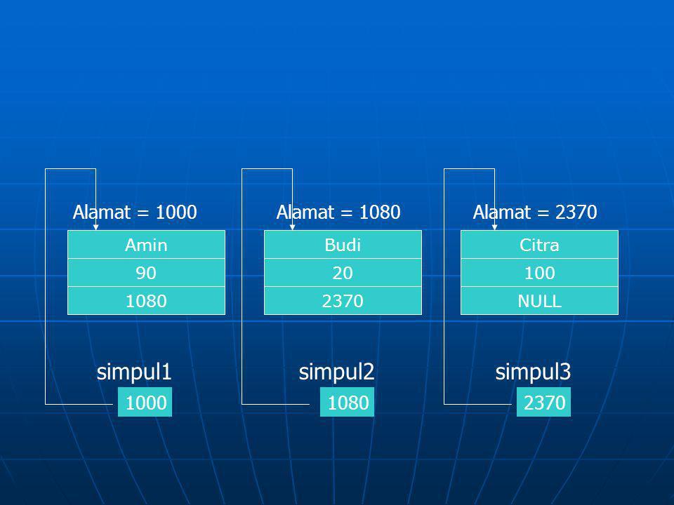 Citra NULL 100 Alamat = 2370 Budi 2370 20 Alamat = 1080 Amin 1080 90 Alamat = 1000 1000 simpul1 Pointer Head Pointer Tail