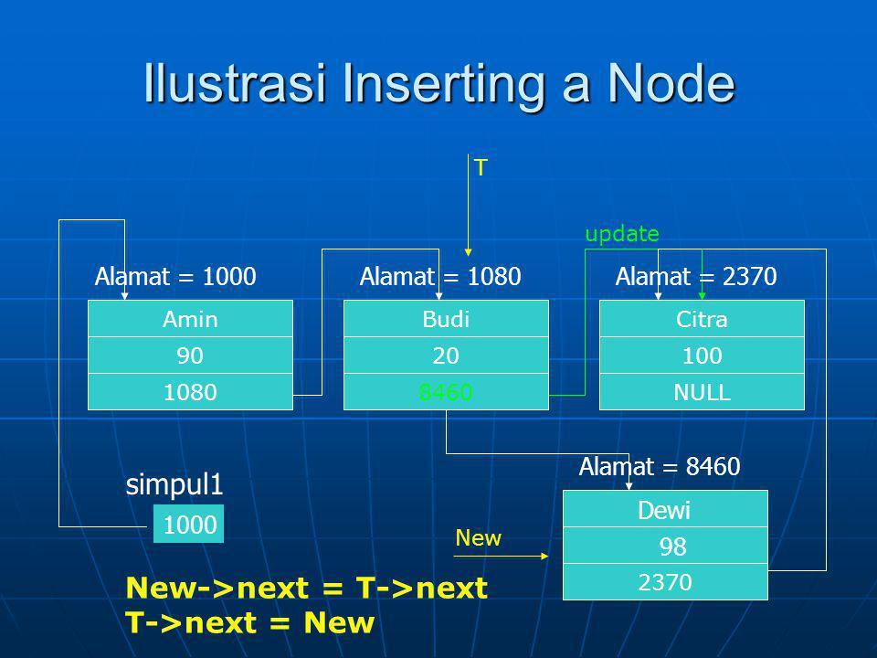 Ilustrasi Deleting a Node Citra NULL 100 Alamat = 2370 Budi 2370 20 Alamat = 1080 Amin 2370 90 Alamat = 1000 1000 simpul1 free() update PT P->next = T->next free(T)