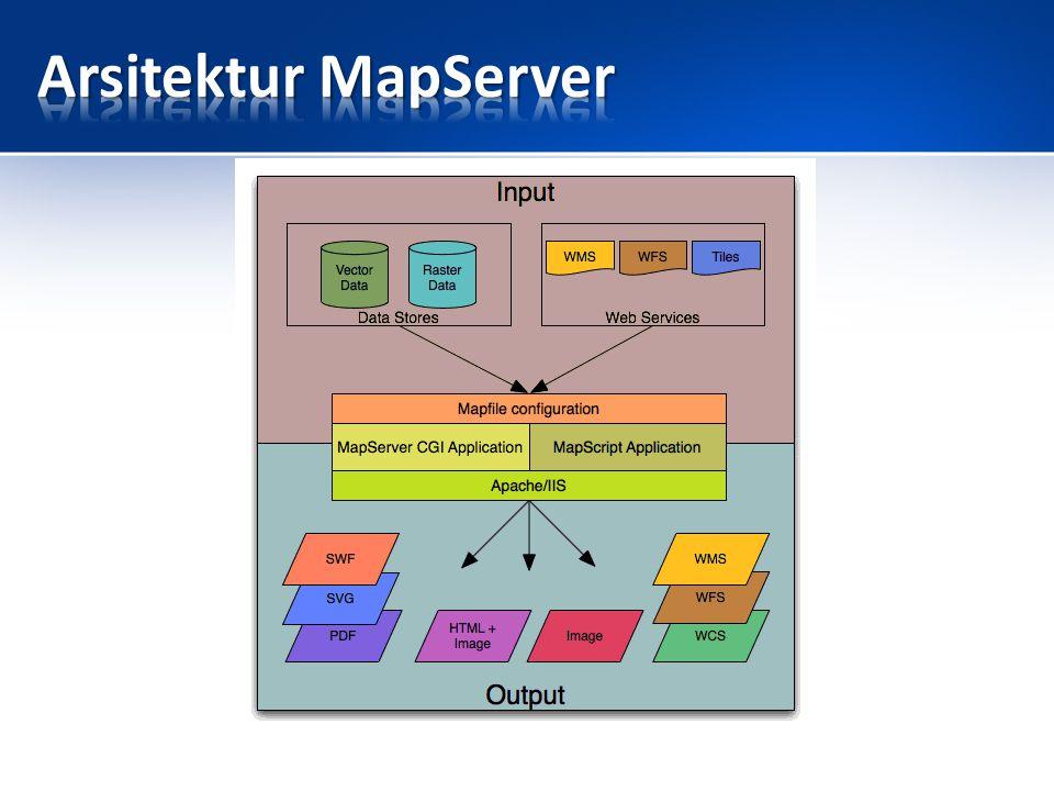 Map File - Konfigurasi file teks yang terstruktur untuk sebuah aplikasi mapserver.