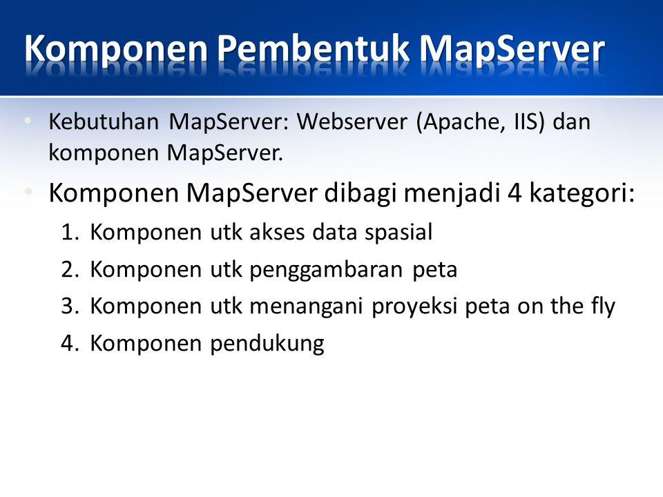 25 1.Komponen untuk Akses Data Spasial Digunakan utk baca/tulis data spasial (file/DBMS).