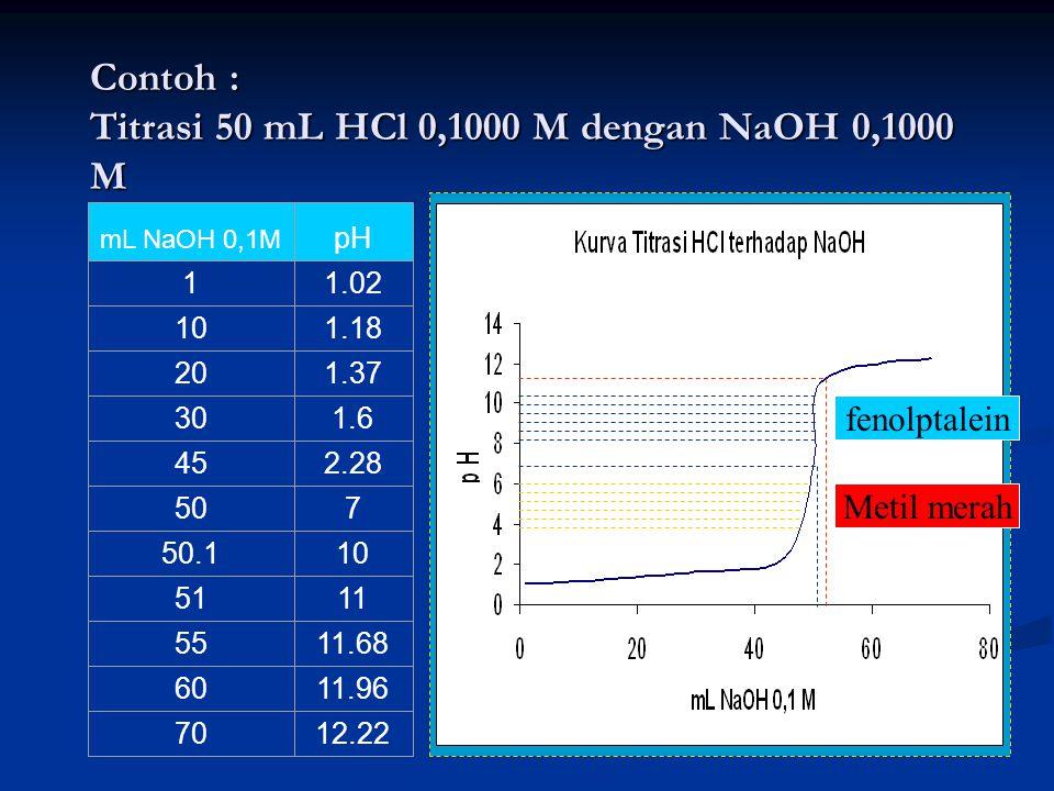 Contoh : Titrasi 50 mL HCl 0,1000 M dengan NaOH 0,1000 M mL NaOH 0,1M pH 11.02 101.18 201.37 301.6 452.28 507 50.110 5111 5511.68 6011.96 7012.22 fenolptalein Metil merah