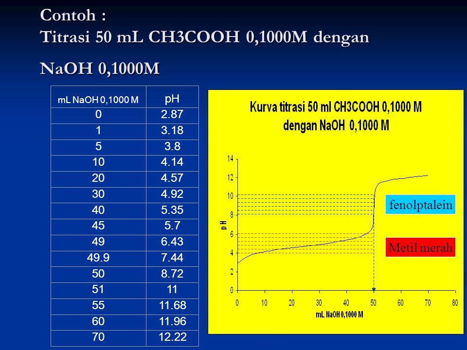 Contoh : Titrasi 50 mL CH3COOH 0,1000M dengan NaOH 0,1000M mL NaOH 0,1000 M pH 02.87 13.18 53.8 104.14 204.57 304.92 405.35 455.7 496.43 49.97.44 508.72 5111 5511.68 6011.96 7012.22 fenolptalein Metil merah