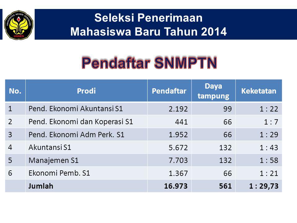 Seleksi Penerimaan Mahasiswa Baru Tahun 2014 No.ProdiPendaftar Daya tampung Keketatan 1Pend.