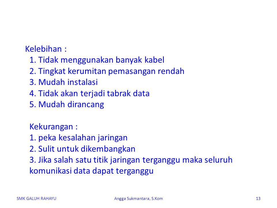 3. Topologi Star SMK GALUH RAHAYUAngga Sukmantara, S.Kom14