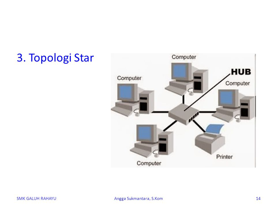 Pada topologi jenis star ini, setiap komputer langsung dihubungkan menggunakan Hub, dimana fungsi dari Hub ini adalah sebagai pengatur lalu lintas seluruh komputer yang terhubung.
